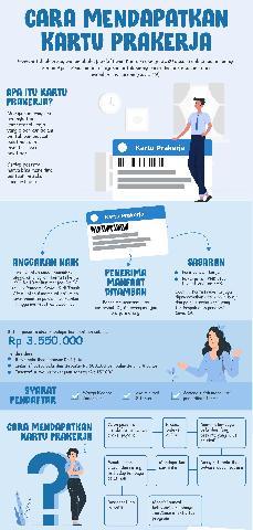Kartu Pra Kerja BLT Pemerintah